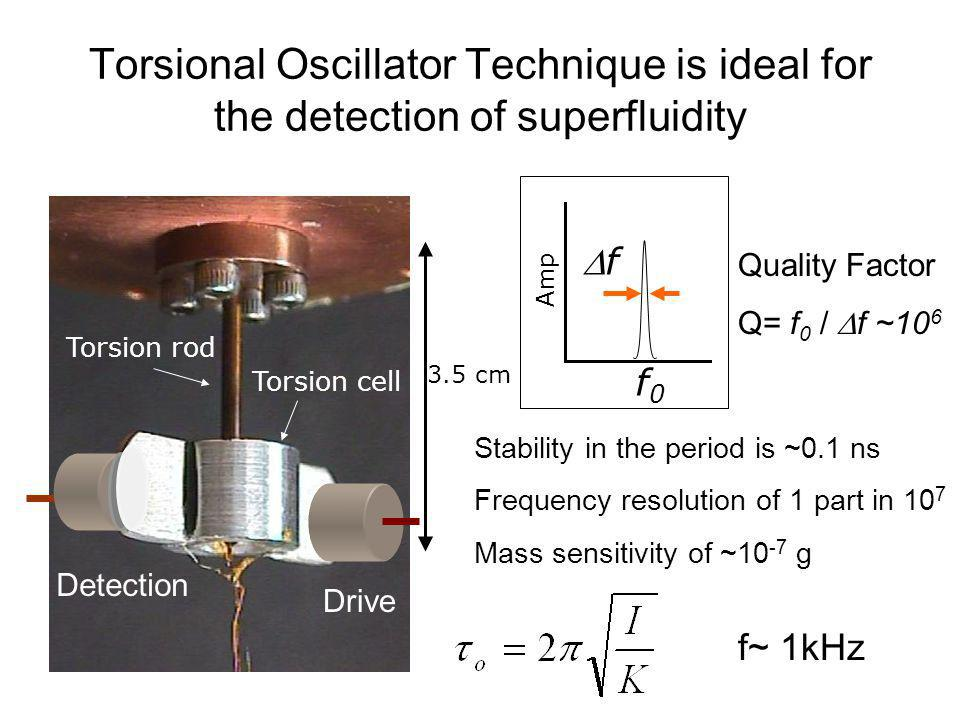 Torsional Oscillator Technique is ideal for the detection of superfluidity
