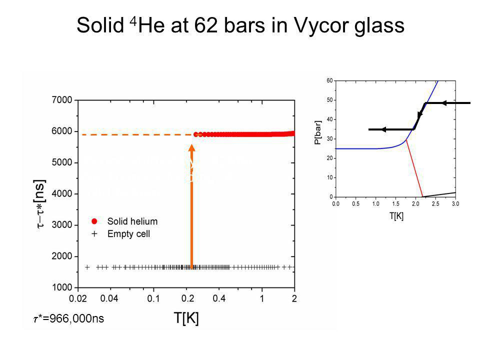 Solid 4He at 62 bars in Vycor glass