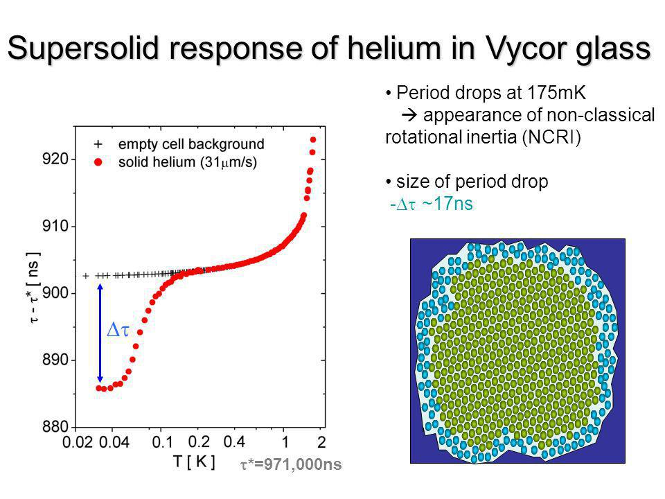 Supersolid response of helium in Vycor glass