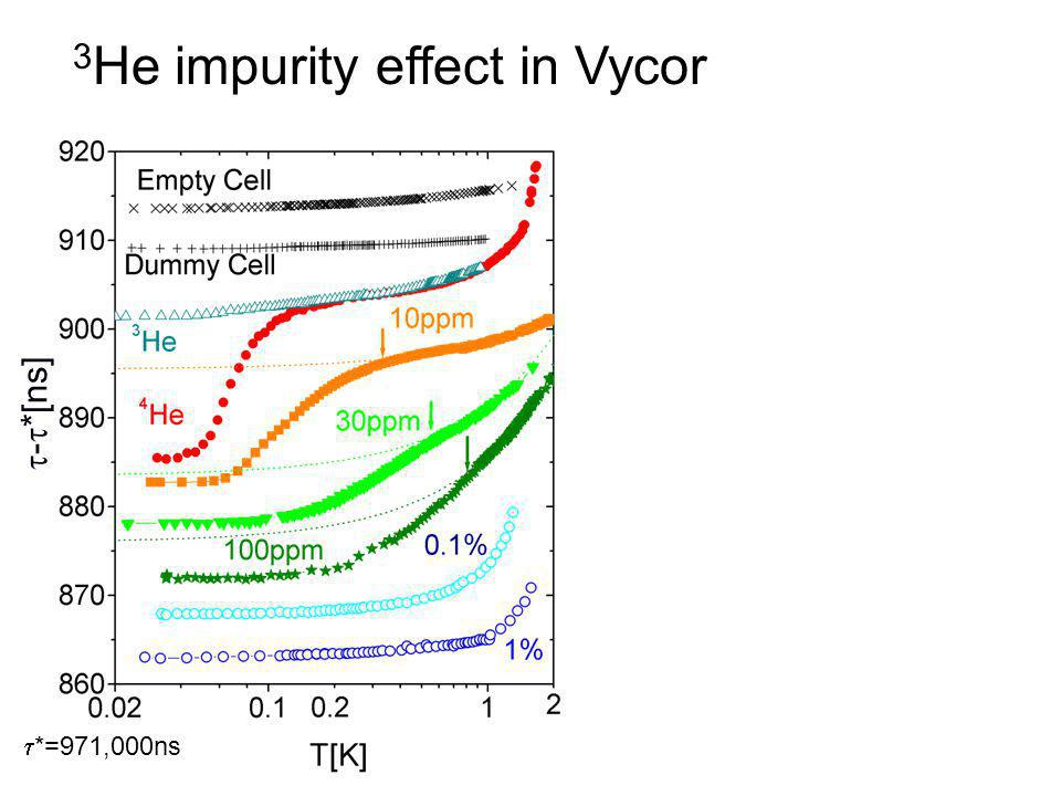 3He impurity effect in Vycor
