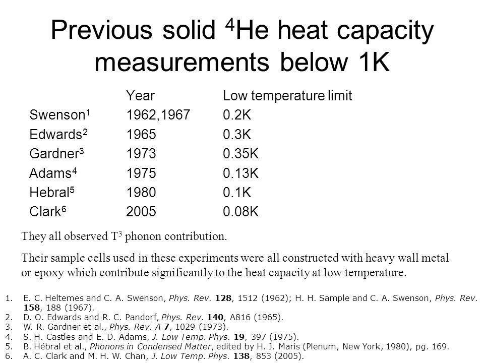 Previous solid 4He heat capacity measurements below 1K