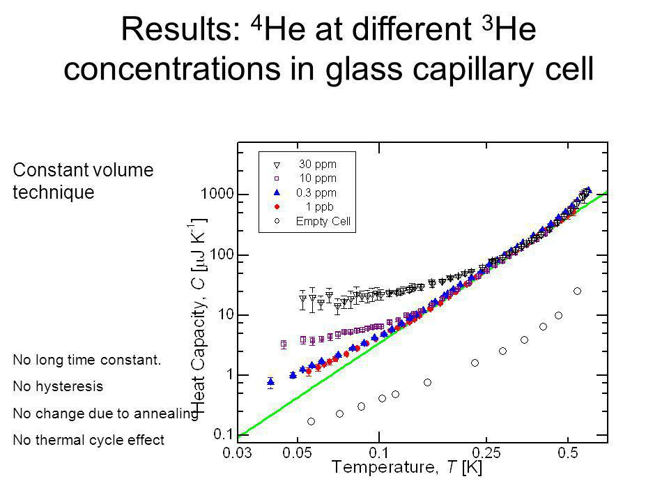 Results: 4He at different 3He concentrations in glass capillary cell