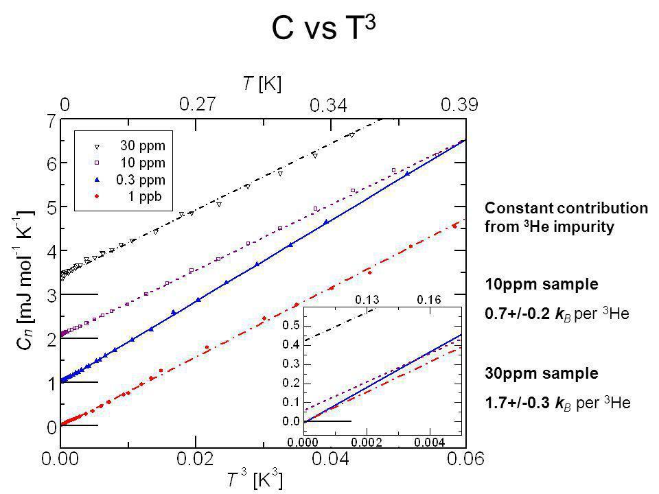 C vs T3 10ppm sample 0.7+/-0.2 kB per 3He 30ppm sample