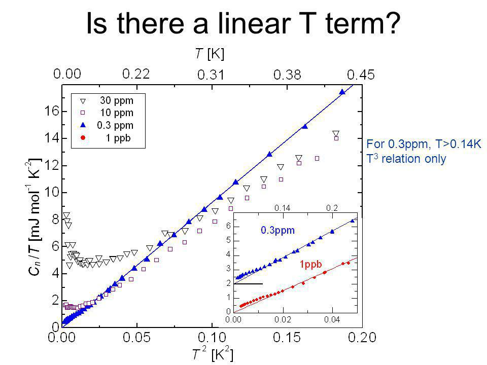 Is there a linear T term For 0.3ppm, T>0.14K T3 relation only