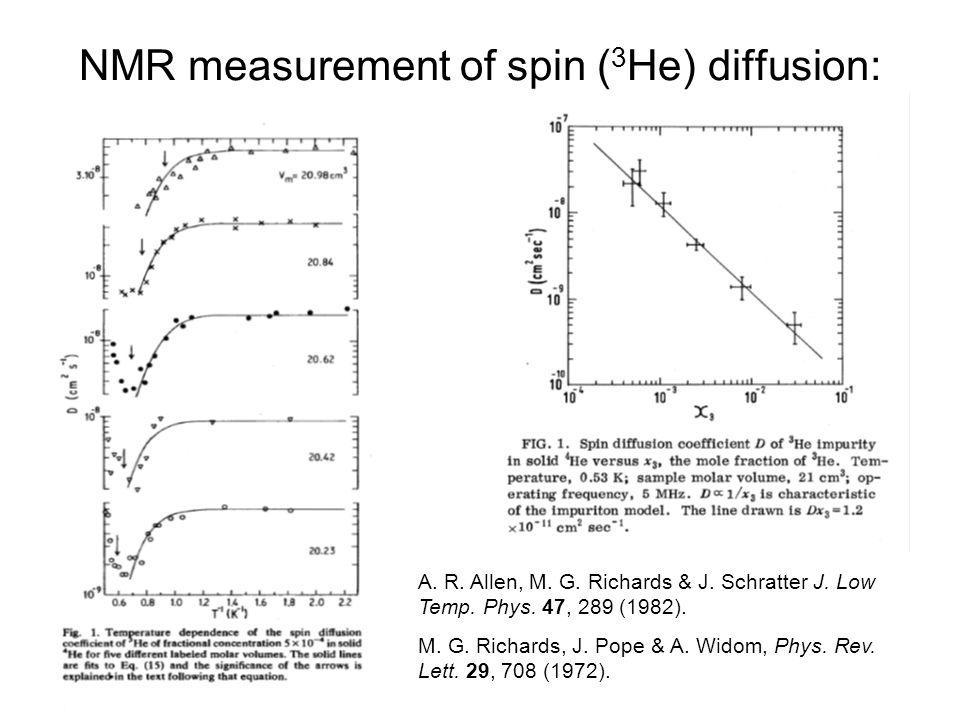 NMR measurement of spin (3He) diffusion: