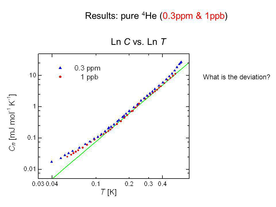 Results: pure 4He (0.3ppm & 1ppb)