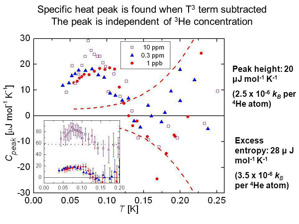 Specific heat peak is found when T3 term subtracted The peak is independent of 3He concentration