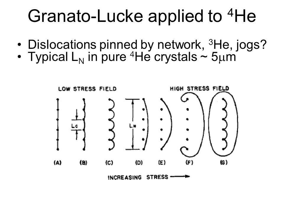 Granato-Lucke applied to 4He