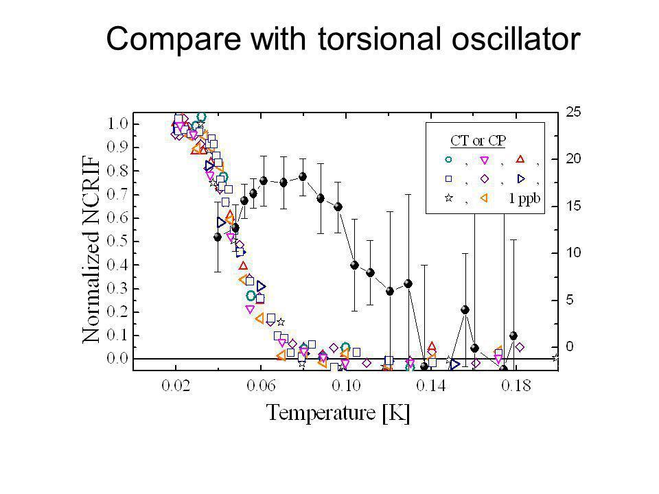 Compare with torsional oscillator