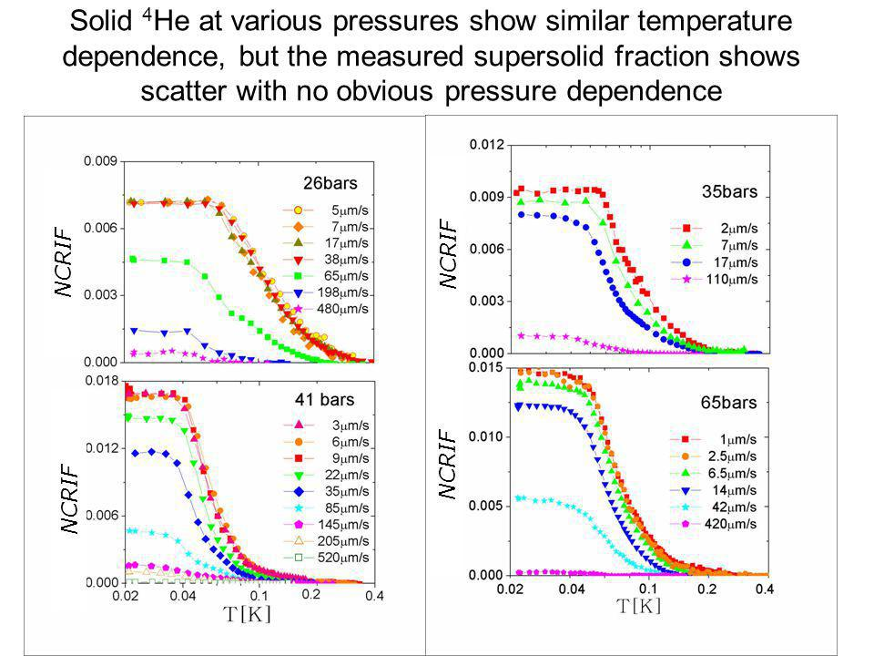 Solid 4He at various pressures show similar temperature dependence, but the measured supersolid fraction shows scatter with no obvious pressure dependence