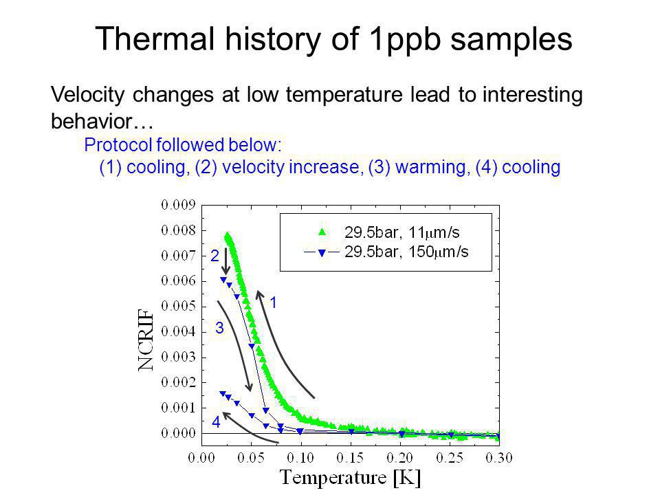 Thermal history of 1ppb samples