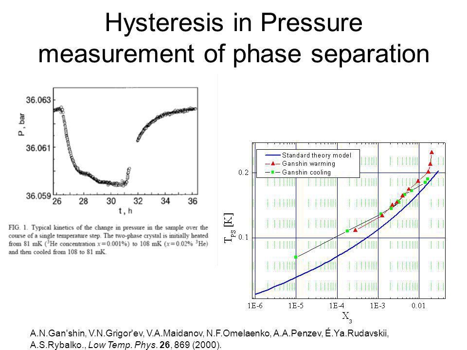 Hysteresis in Pressure measurement of phase separation