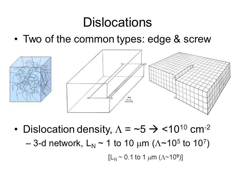Dislocations Two of the common types: edge & screw