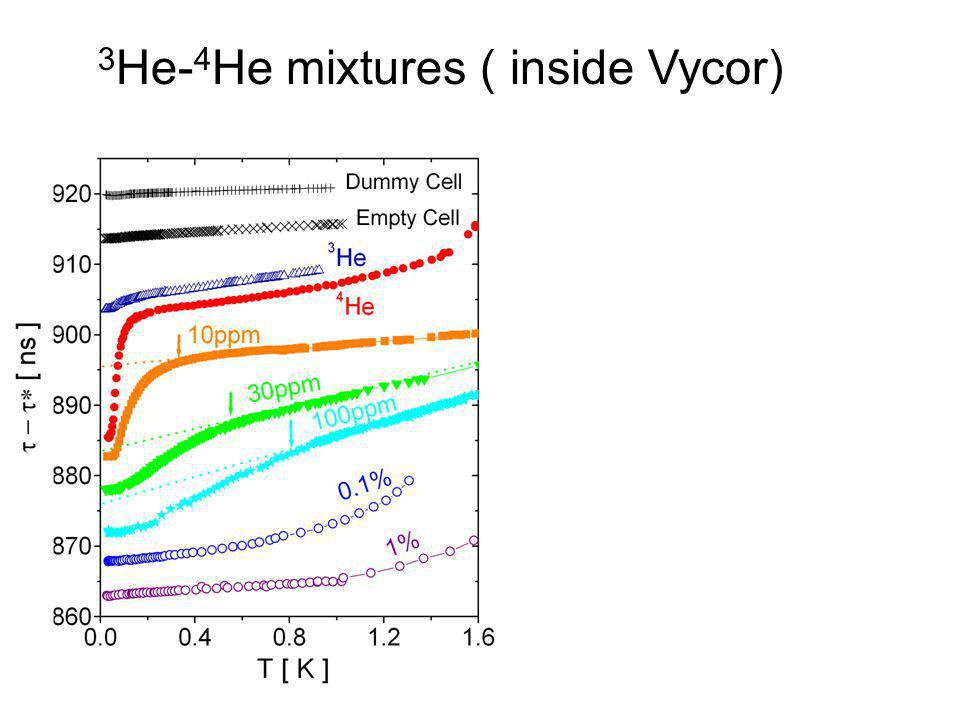 3He-4He mixtures ( inside Vycor)