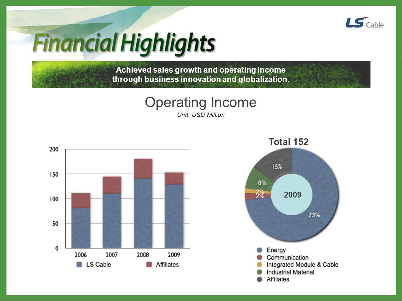 Operating Income Total 152 Achieved sales growth and operating income