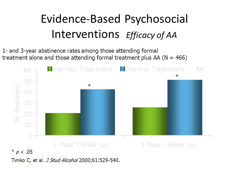 Evidence-Based Psychosocial Interventions Efficacy of AA