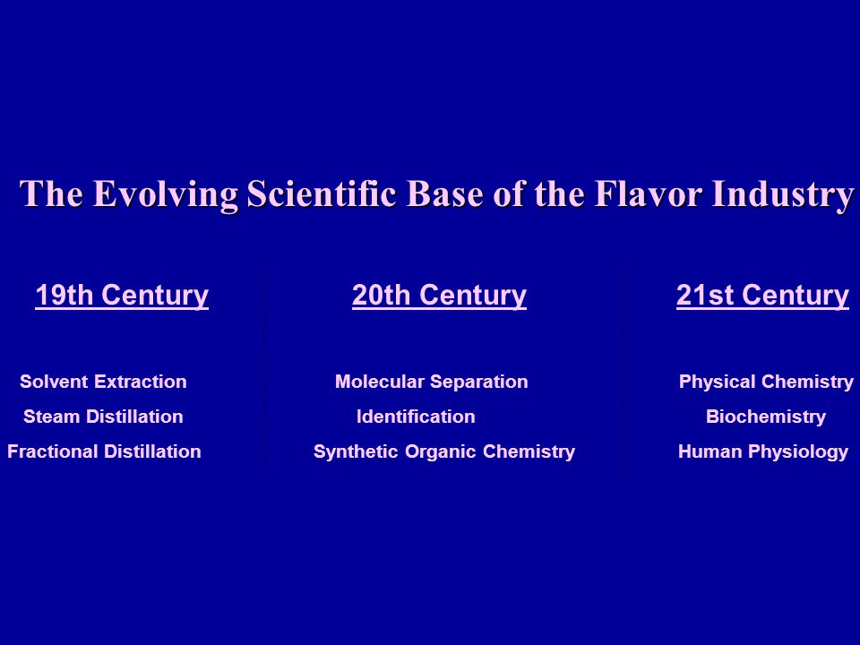 The Evolving Scientific Base of the Flavor Industry