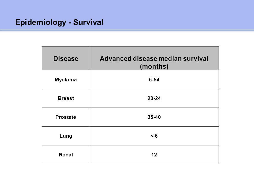 Epidemiology - Survival