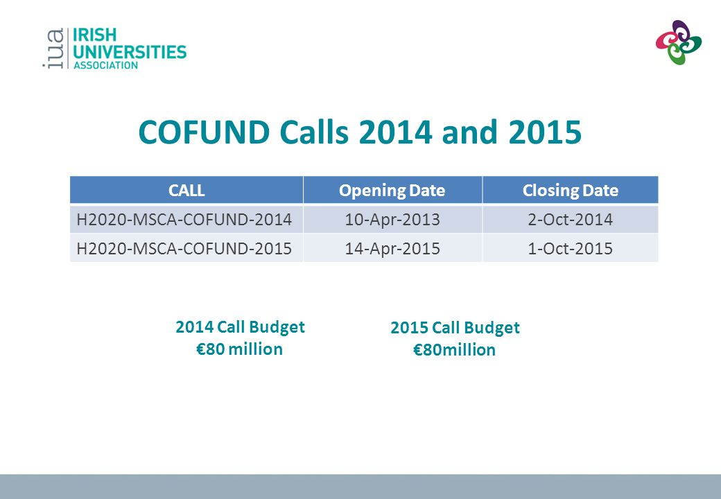 COFUND Calls 2014 and 2015 CALL Opening Date Closing Date