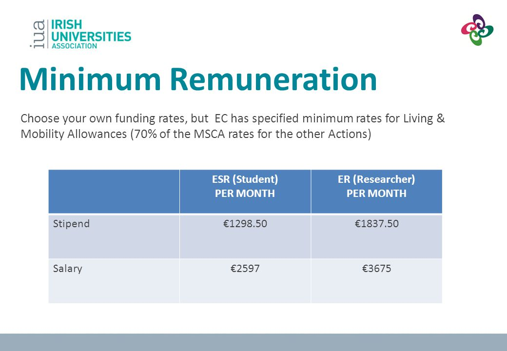 Minimum Remuneration