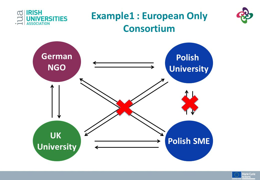 Example1 : European Only Consortium
