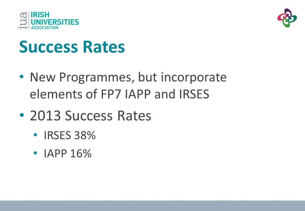 Success Rates 2013 Success Rates