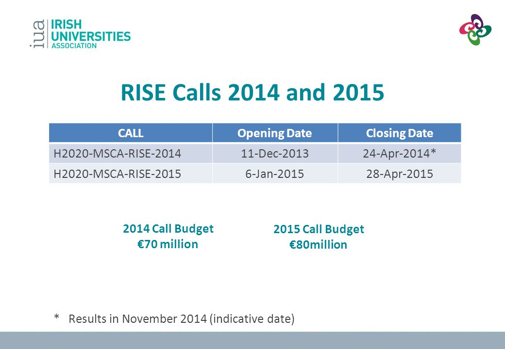 RISE Calls 2014 and 2015 CALL Opening Date Closing Date