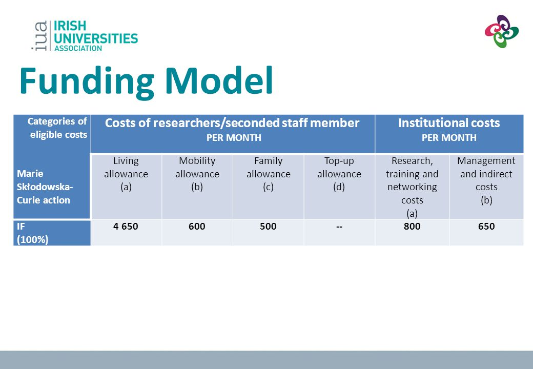 Costs of researchers/seconded staff member