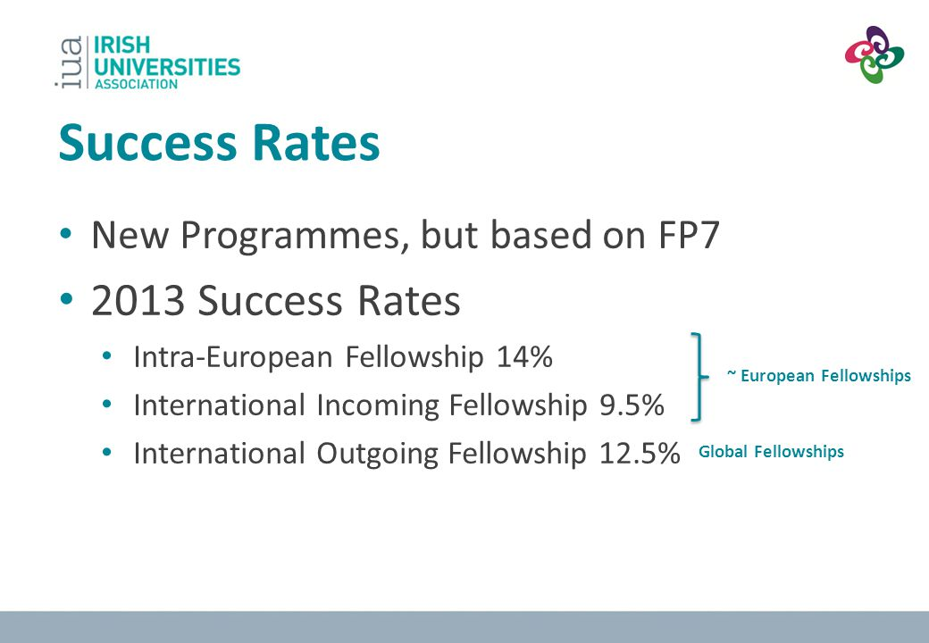 Success Rates 2013 Success Rates New Programmes, but based on FP7