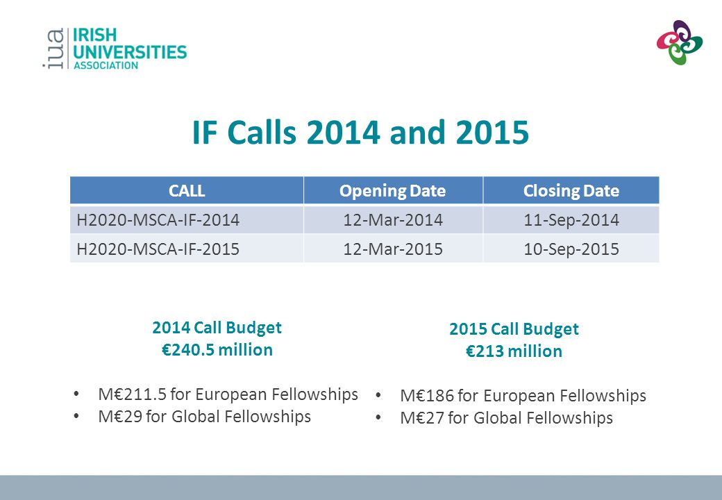 IF Calls 2014 and 2015 CALL Opening Date Closing Date