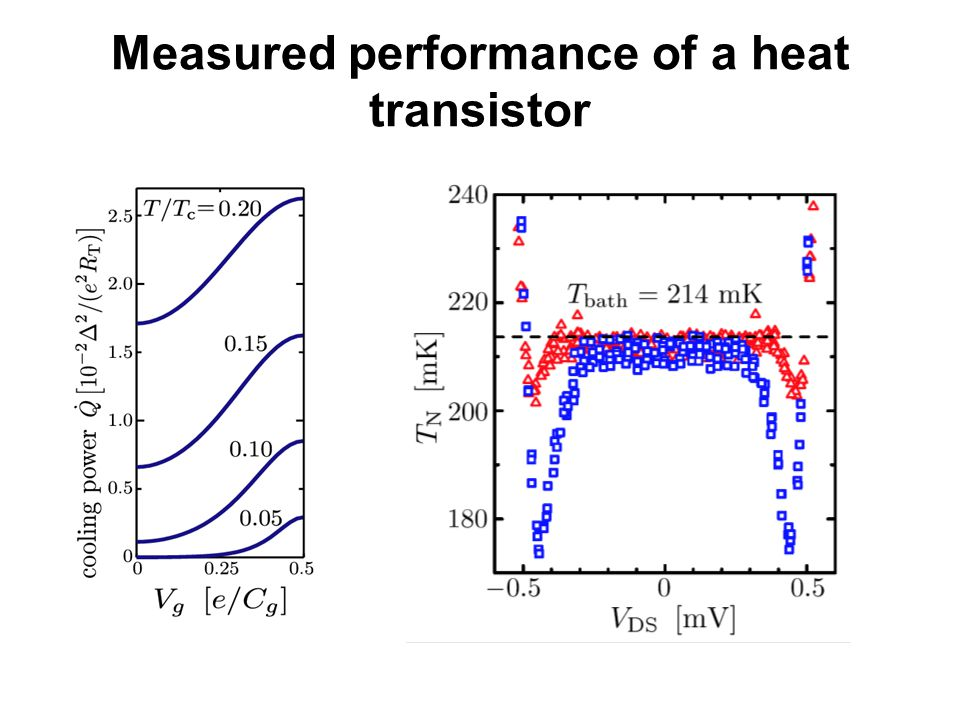 Measured performance of a heat transistor
