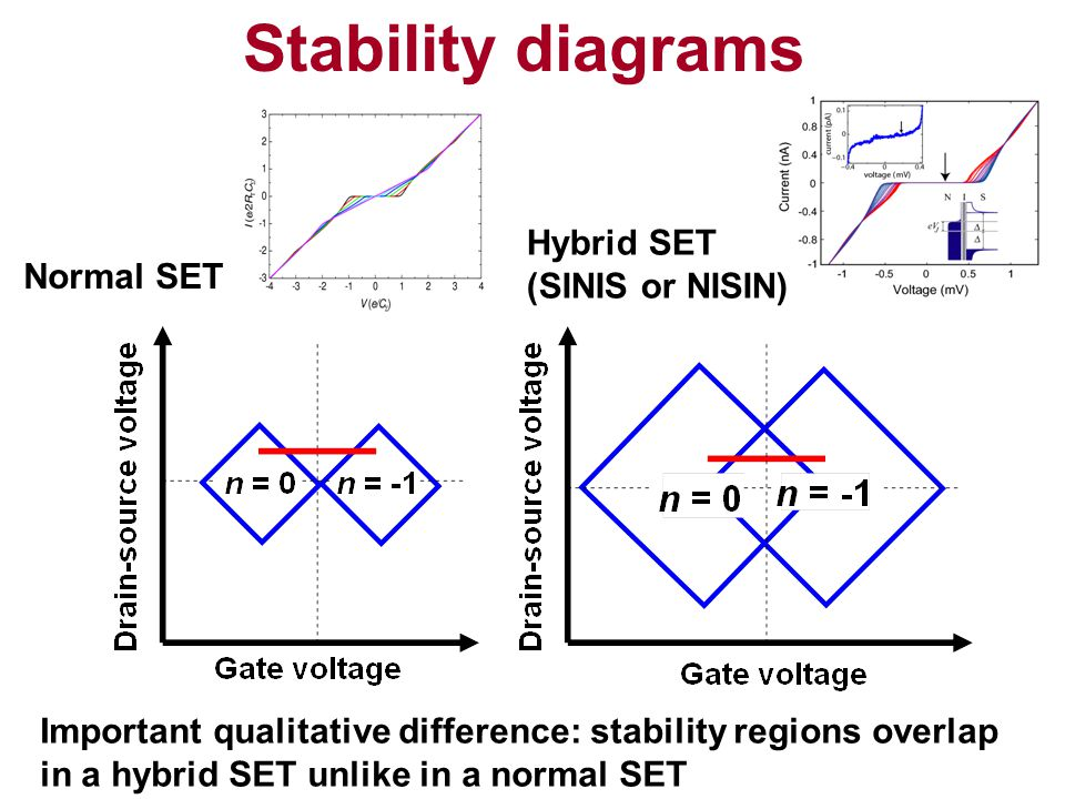Stability diagrams Hybrid SET (SINIS or NISIN) Normal SET