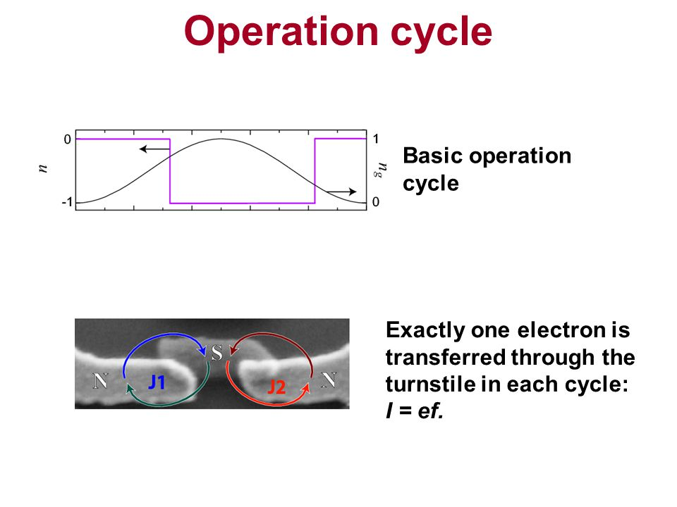 Operation cycle Basic operation cycle