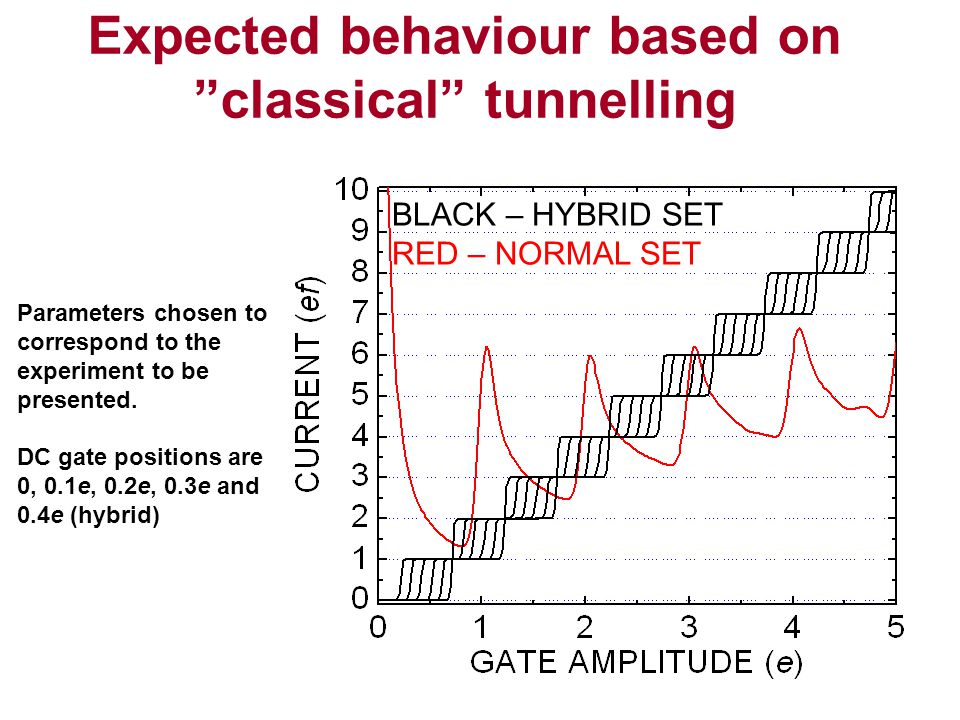 Expected behaviour based on classical tunnelling