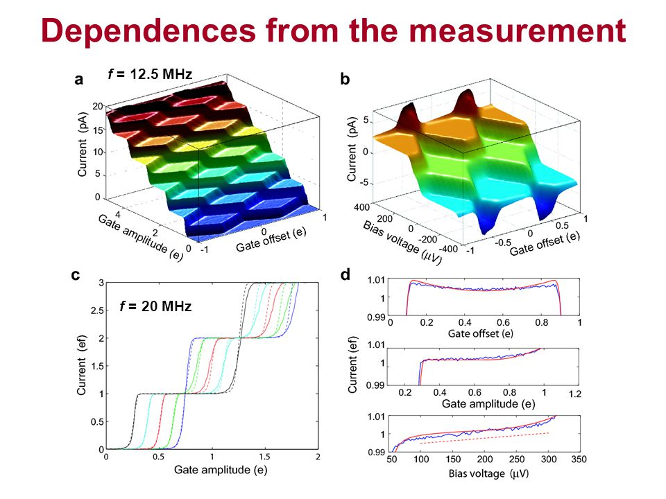 Dependences from the measurement