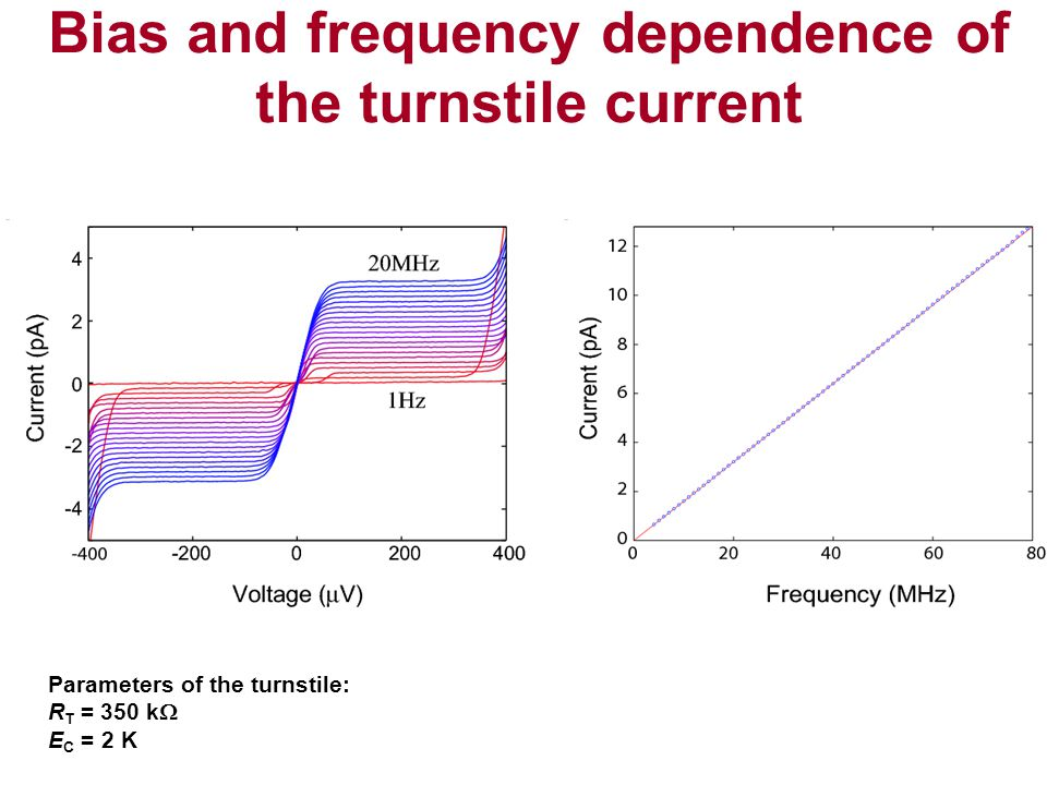 Bias and frequency dependence of the turnstile current