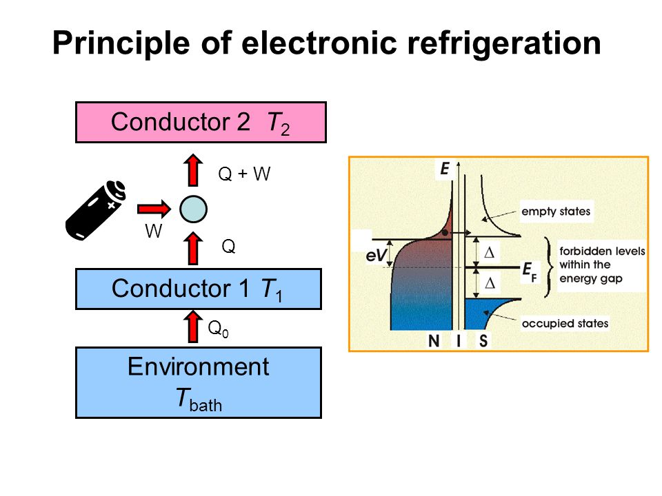 Principle of electronic refrigeration