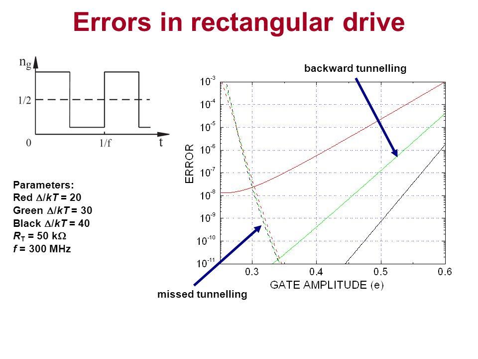Errors in rectangular drive
