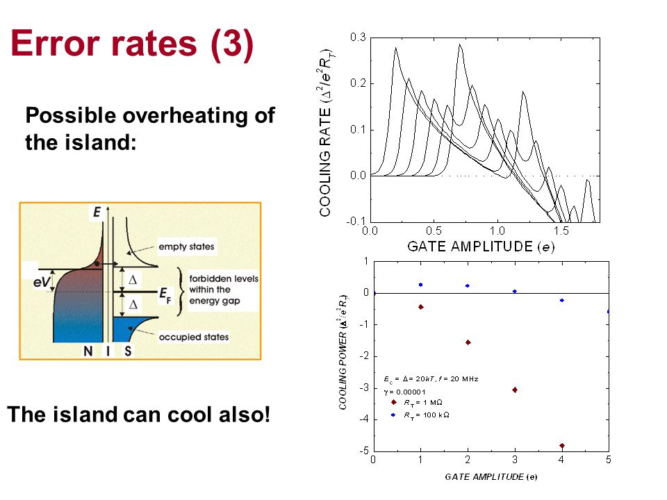 Error rates (3) Possible overheating of the island: