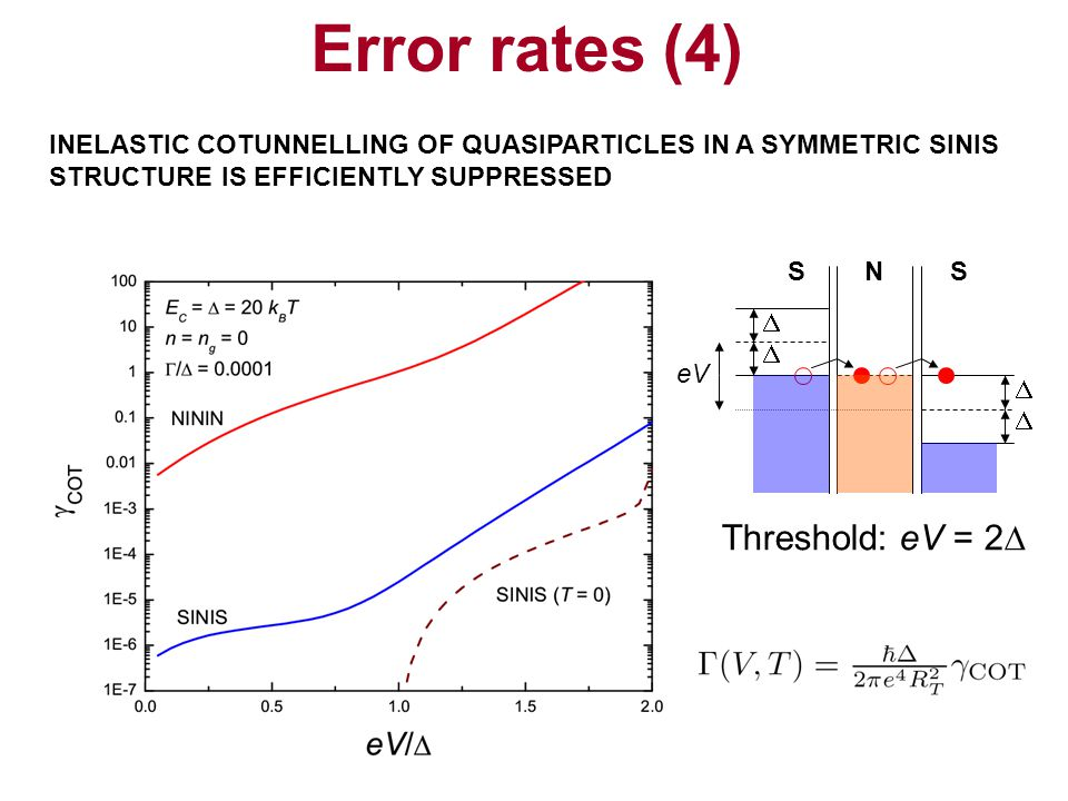 Error rates (4) Threshold: eV = 2D