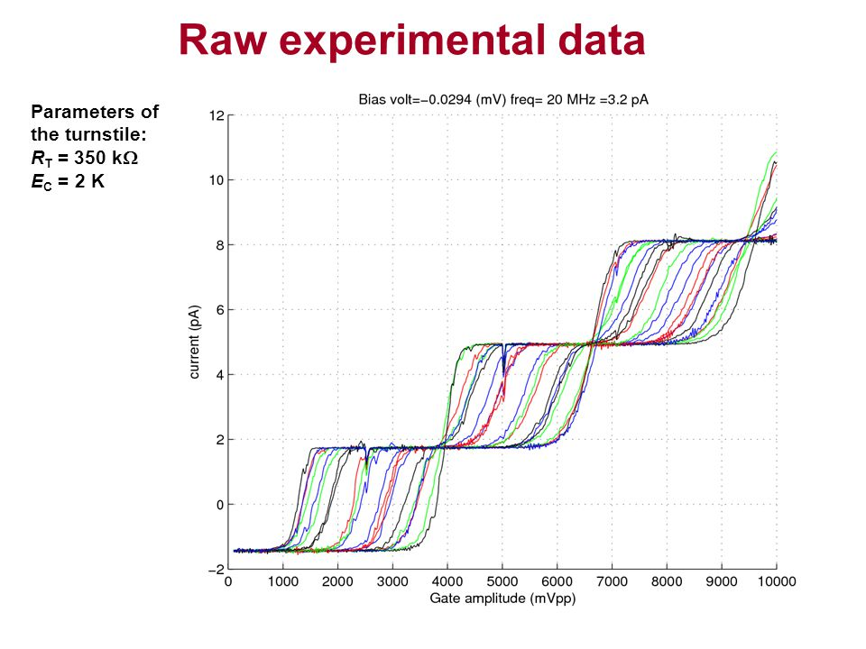 Raw experimental data Parameters of the turnstile: RT = 350 kW