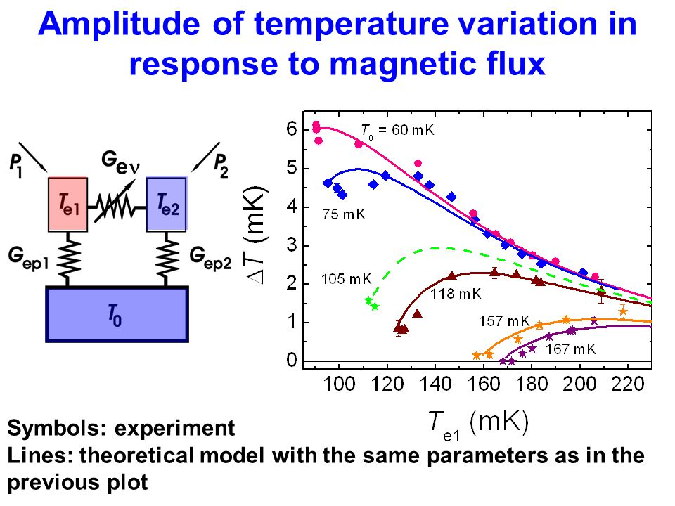 Amplitude of temperature variation in response to magnetic flux