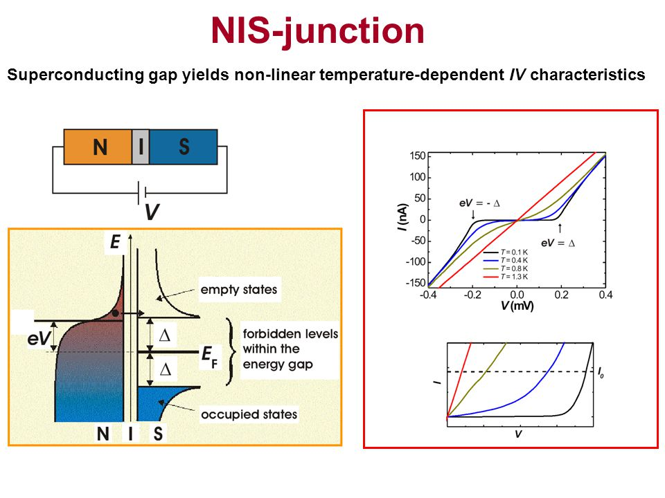 NIS-junction Superconducting gap yields non-linear temperature-dependent IV characteristics