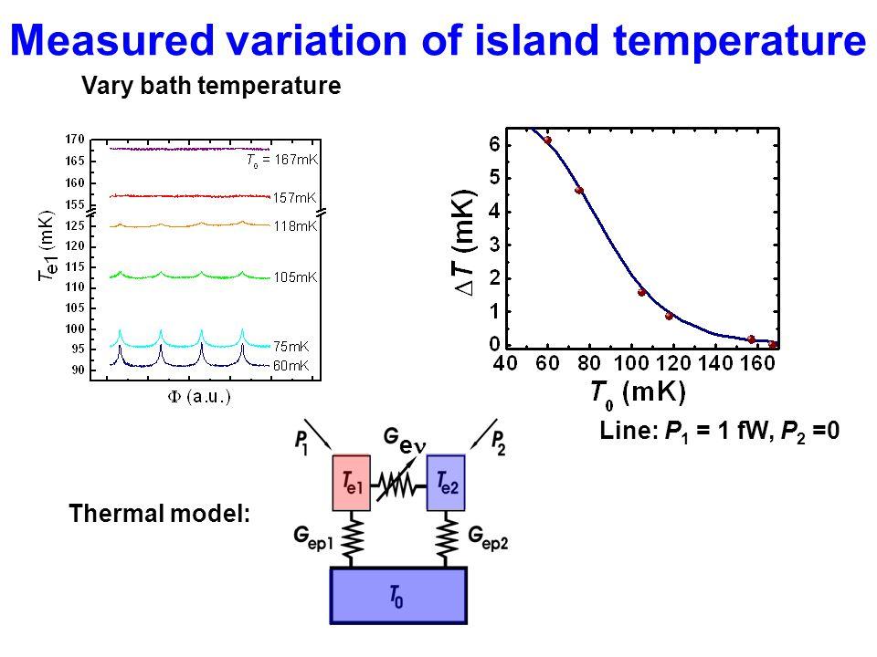 Measured variation of island temperature