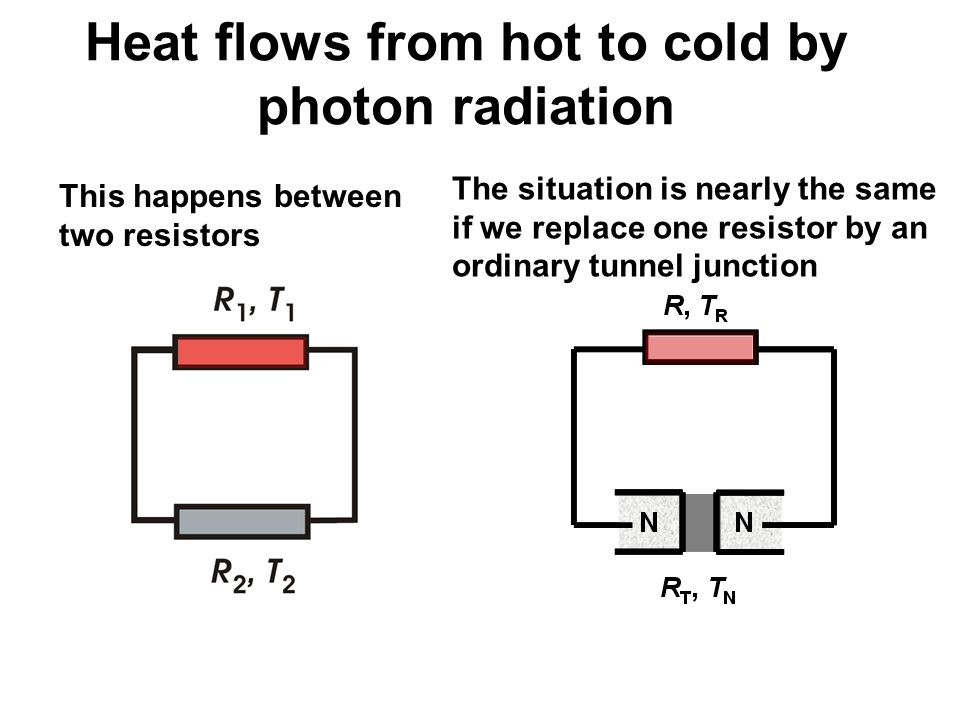 Heat flows from hot to cold by photon radiation