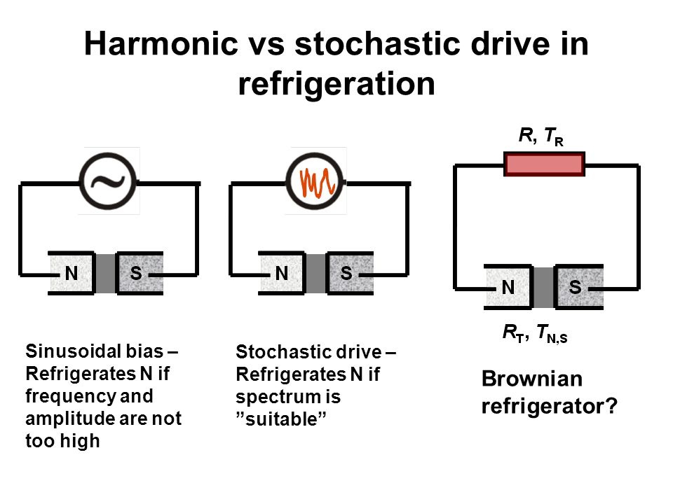 Harmonic vs stochastic drive in refrigeration