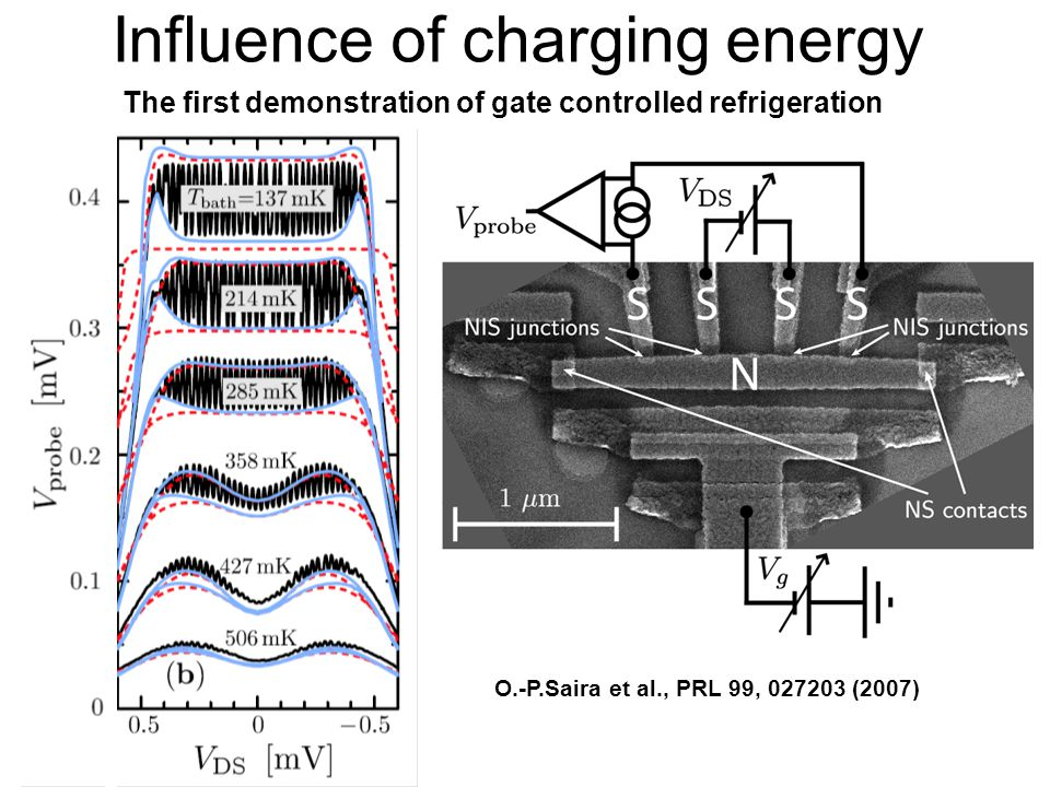 Influence of charging energy