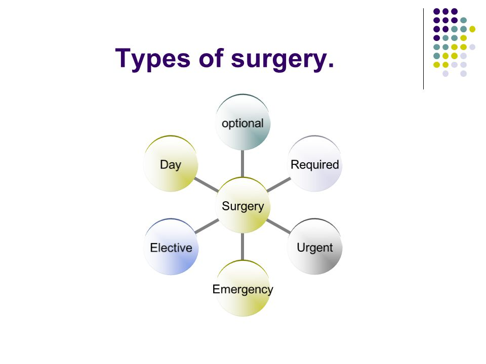 Types of surgery. Optional surgery