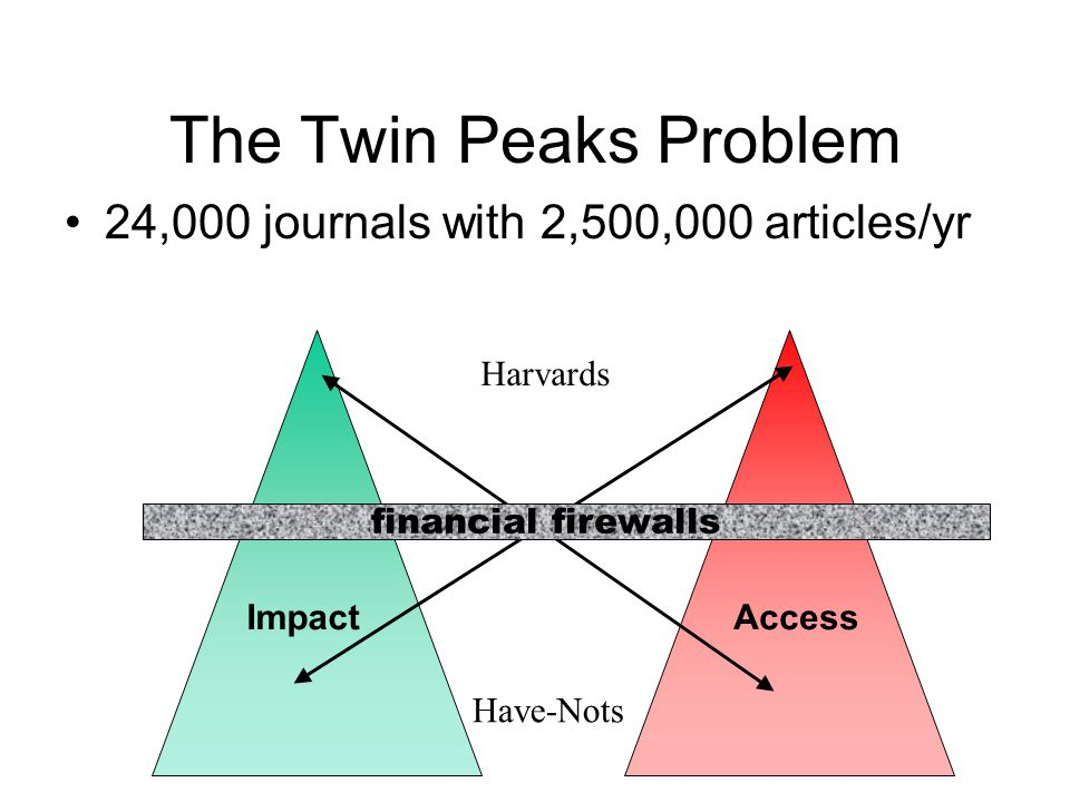 The Twin Peaks Problem 24,000 journals with 2,500,000 articles/yr
