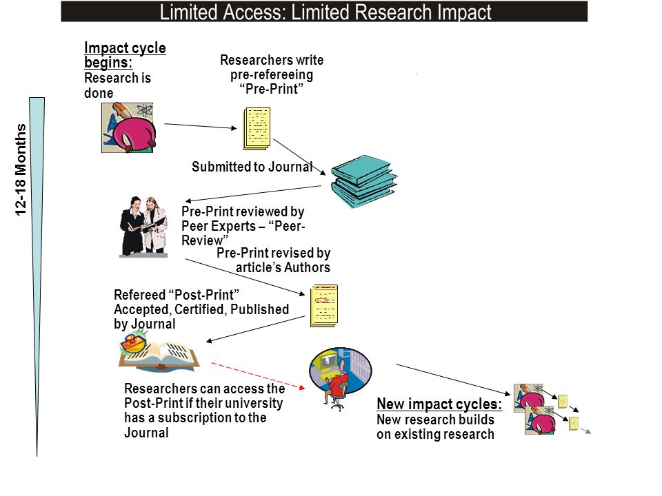New impact cycles: New research builds on existing research